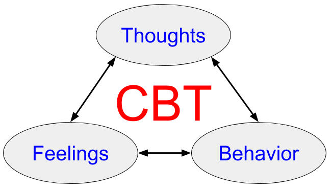 basic idea of CBT cognitive behavioral therapy