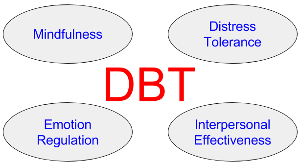 basic idea of DBT dialectical behavior therapy
