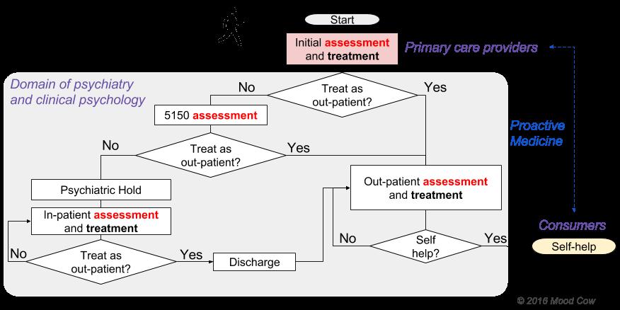 Prescription Process Of Psychiatric Medications